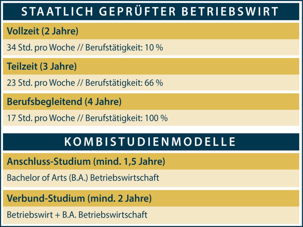 Kombistudium und staatlich geprüfter Betriebswirt an der Mittelstandsakademie Bayern