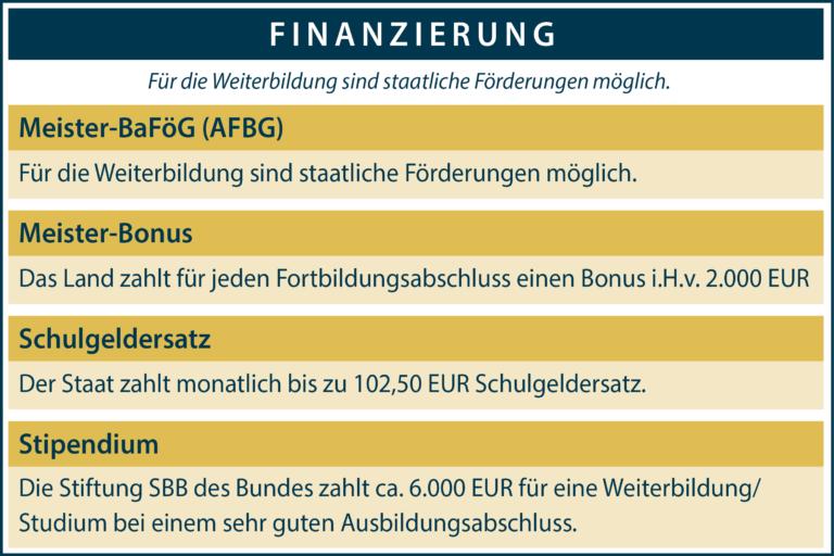 Infografik Finanzierung